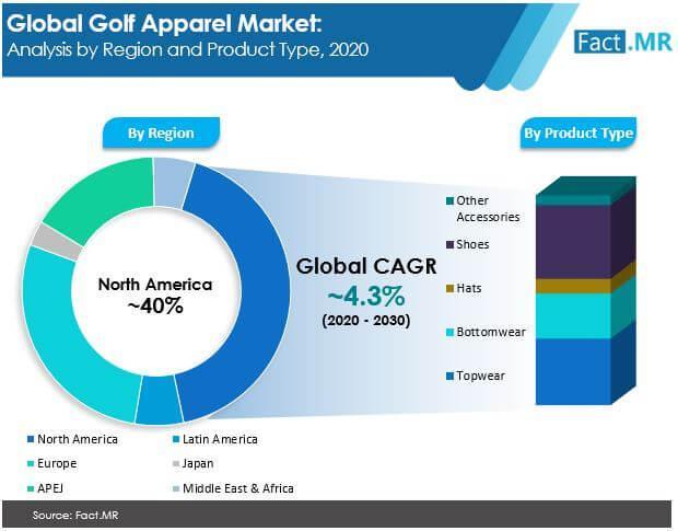 Golf Apparel Market