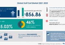 Market Analysis for Golf Carts in the Leisure Industry |  $ 858.86 million growth expected for 2021-2025